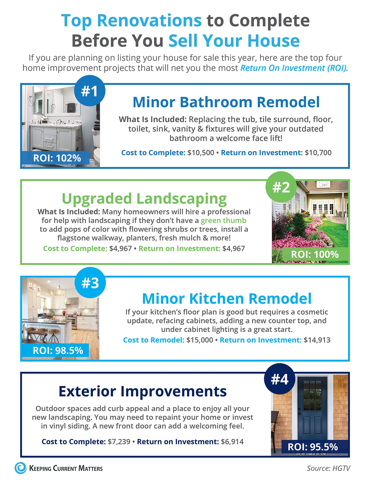 Top Renovations To Complete Before You Sell Your House Selling Your House Lead Generation Real Estate Real Estate