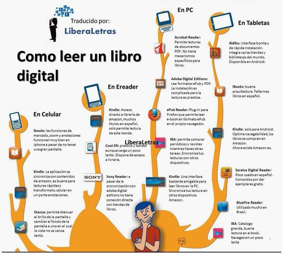Como Leer Libro Digital Libros Digitales Libros Para Leer Libros