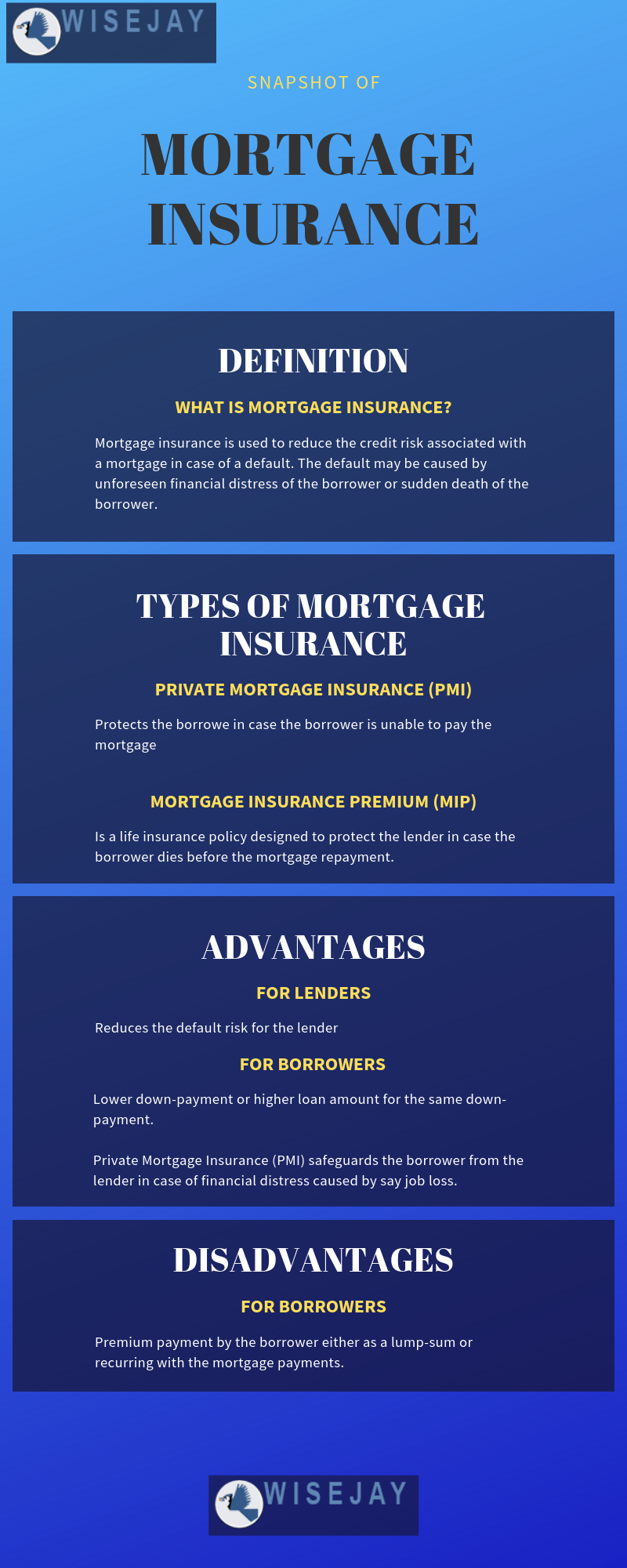 Mortgage Insurance Mortgage, The borrowers, Private