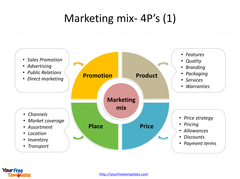 Marketing Timeline Marketing plan template, Event