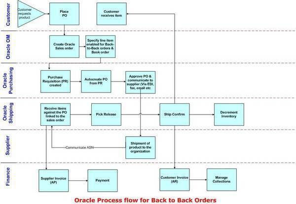 proforma invoices Shivmohan Purohitu0027s Oracle ERP BLOG Oracle - proforma invoice