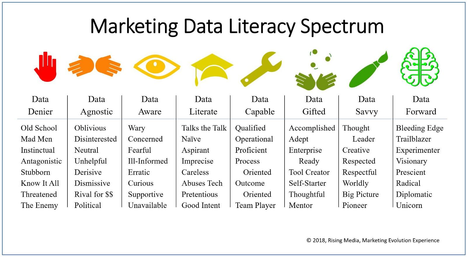 Where Is Your Organization On The Marketing Data Literacy Spectrum Marketing Data Data Visualization Infographic Business Infographic