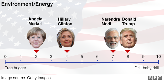 Hillary Clinton and Donald Trump compared to world leaders Environment/Energy