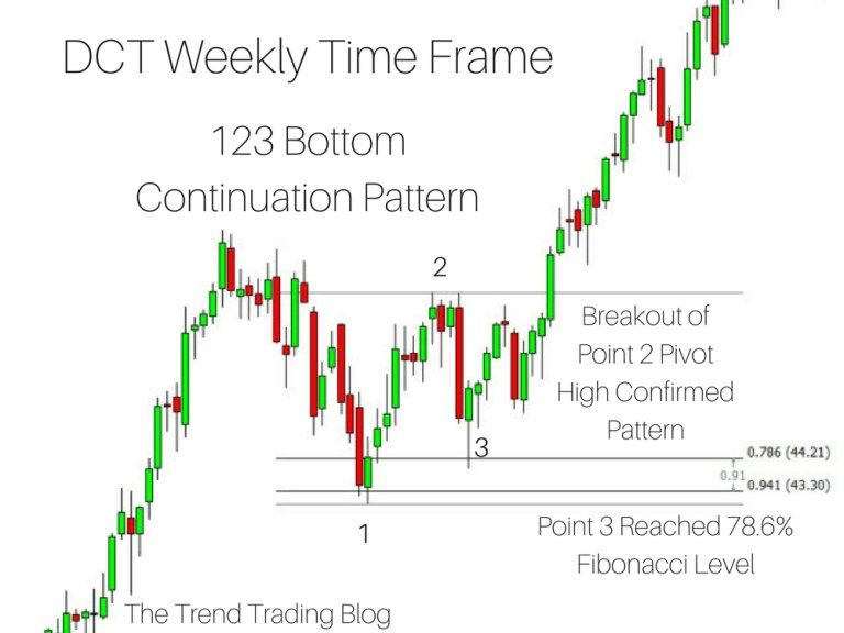 Trend Continuation Patterns Indicator Mt4