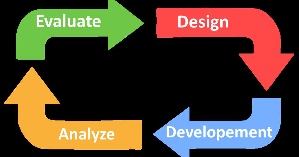 Custom Software Development Importance Of Project Management In Software Development Companies Software Projects Project Management Tools Project Management
