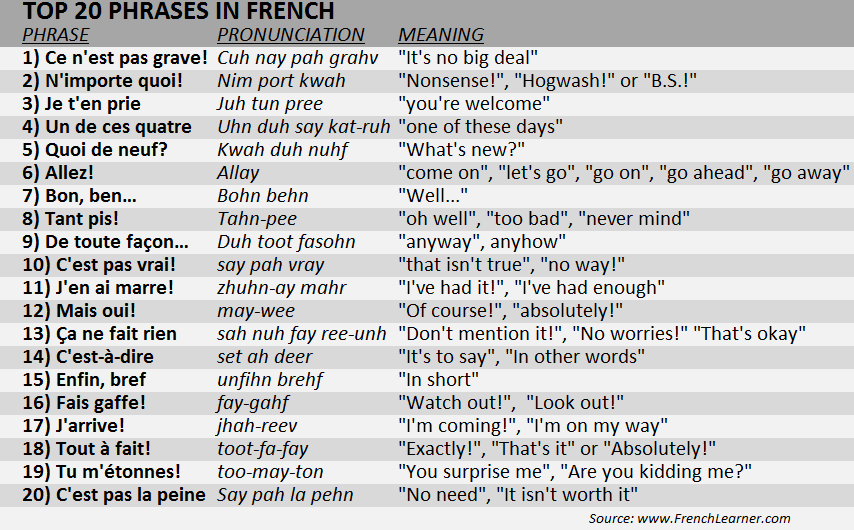 Learn French in 20 Minutes - ALL Travel Phrases You Need ...