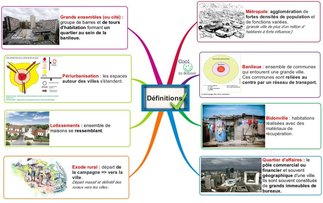Geographie Carte Mentale Cours Histoire Et Carte Heuristique