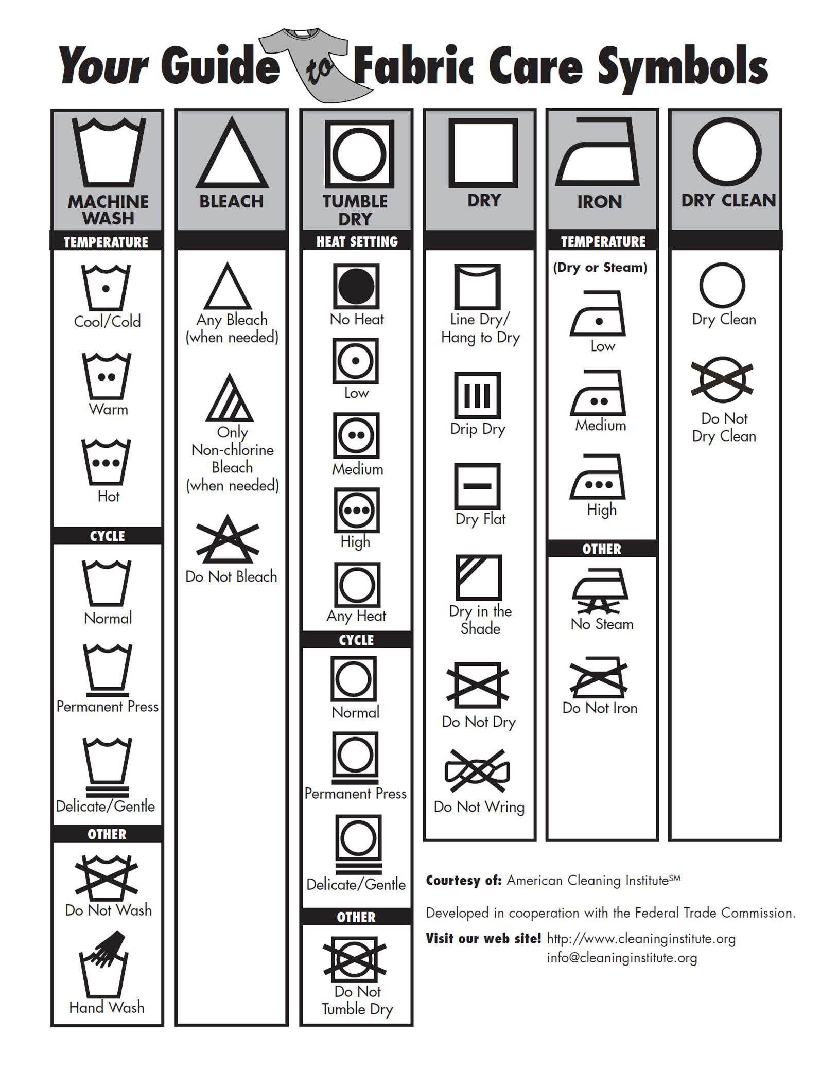 Fabric Care Symbols Textile Abbreviations   KOTHEA