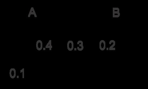 Probability using a venn diagram and conditional probability ap probability using a venn diagram and conditional probability ccuart Choice Image