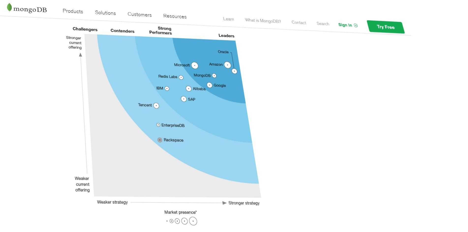 how many people use cryptocurrency forrester