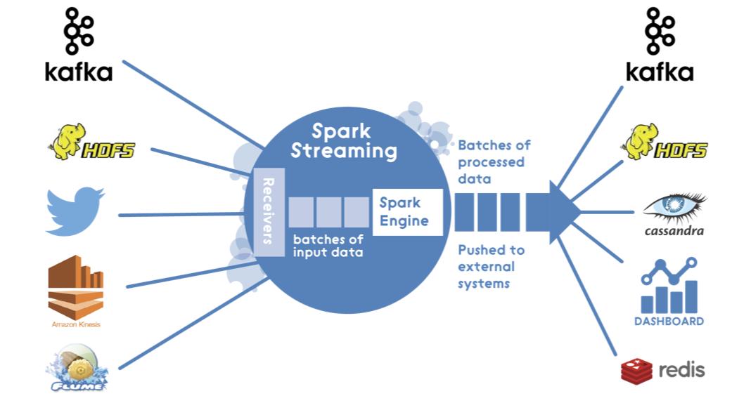 lambda architecture with apache spark dzone big data