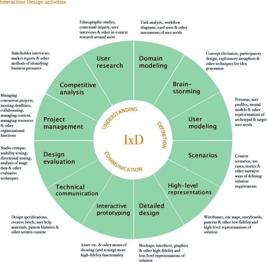 Defining Ux Deviseconsulting Com Design Thinking Interactive