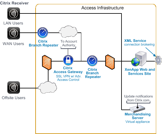 Network Diagrams Citrix In This Access Infrastructure Diagram