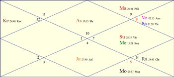 Horoscope Chart for Sat, November 15th, 2014