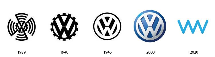 The Past And The Future Of Famous Logos Logo Evolution Famous Logos Logos