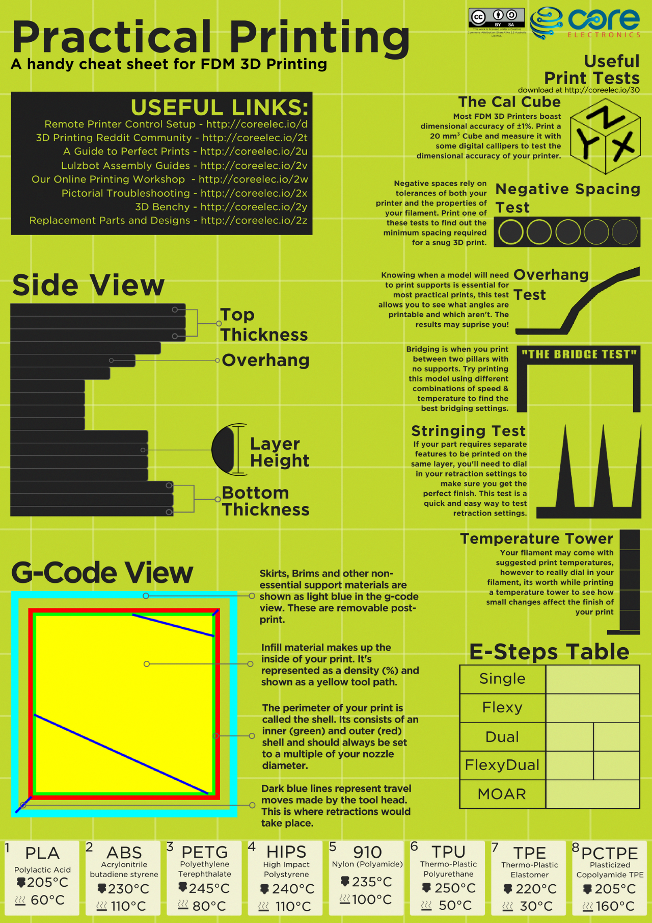 3d Printing Cheat Sheet Tutorial 3d Printing 3d Printing Business 3d Printer