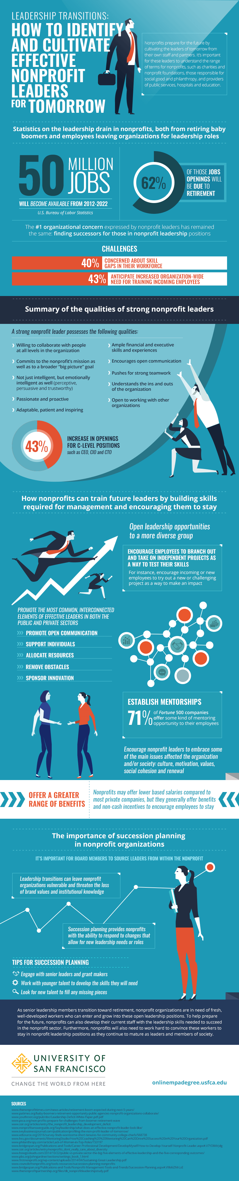 Leadership Transitions: How to Identify and Cultivate Effective Nonprofit Leaders for Tomorrow #Infographic