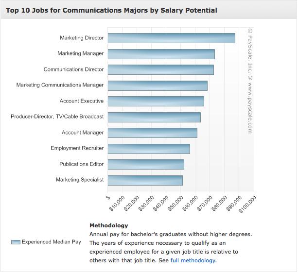 mass communications degree | Easy Media | Pinterest | Other ...