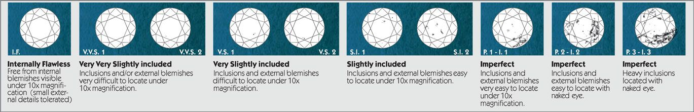 IGI - Diamond 4Cs - International Gemological Institute Gemology - diamond clarity chart