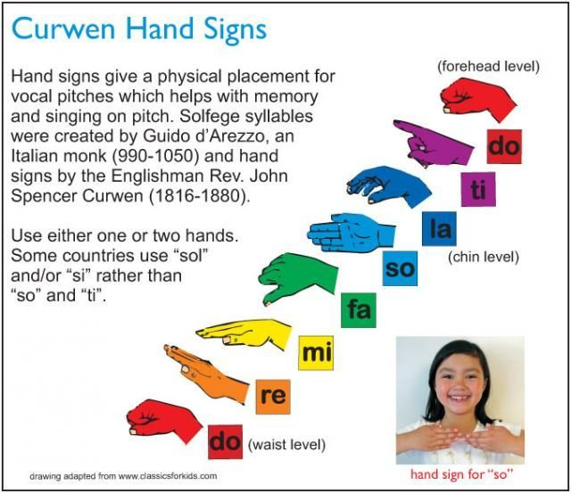 Sol Fah Hand Symbols Google Search Music Pinterest