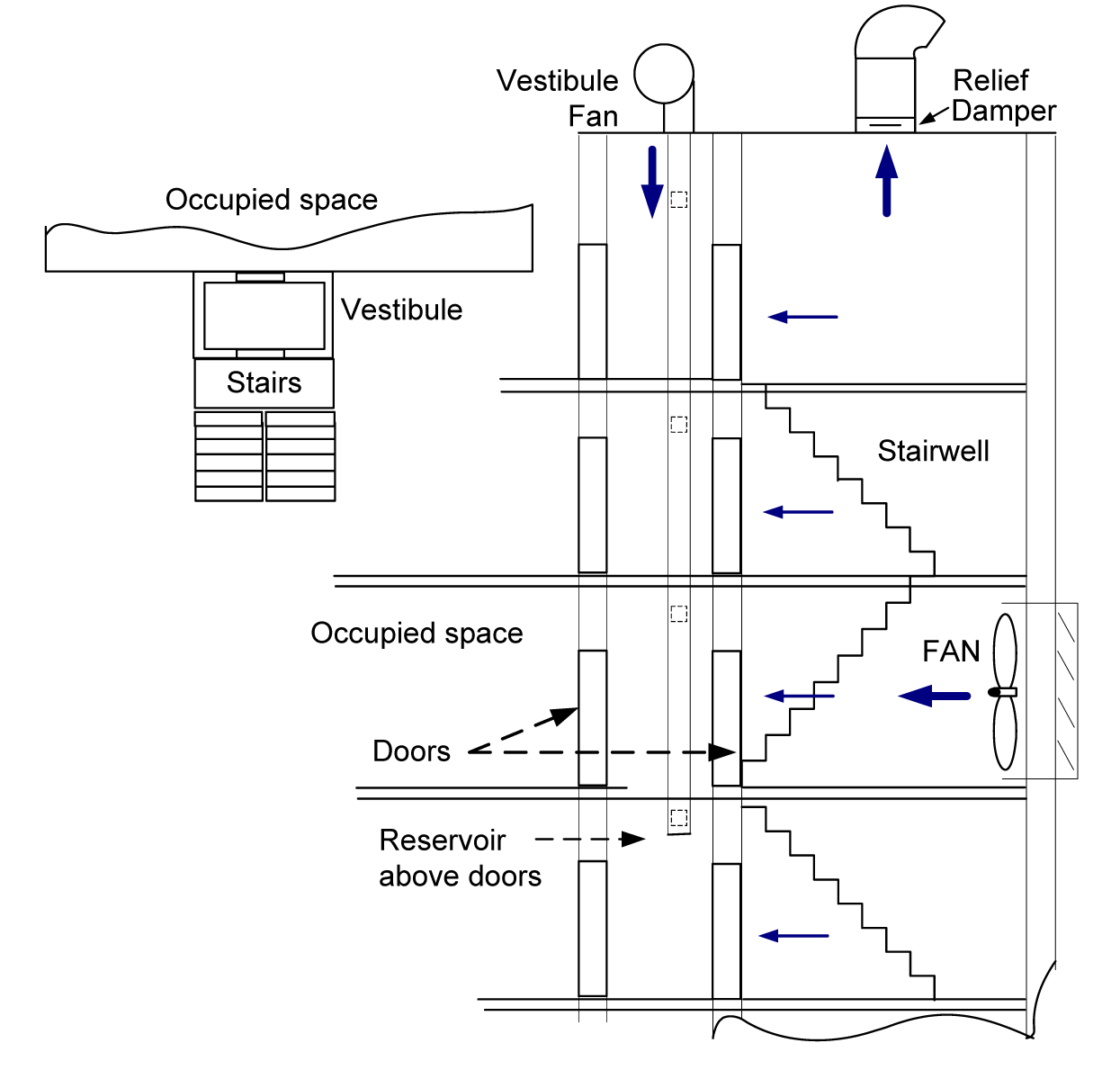 smoke control by pressurisation Clearing the smoke – legislation and guidance on smoke control  mechanical shaft ventilation is less costly and less complicated than pressurisation,.