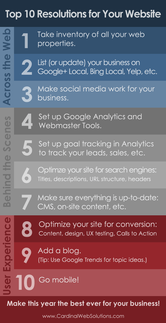 Nice Top Ten New Yearu0027s Resolutions For Your Website. Take Advantage Of SEO,  Google Analytics