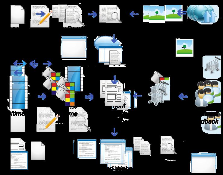 website development flowchart sales pinterest flowchart
