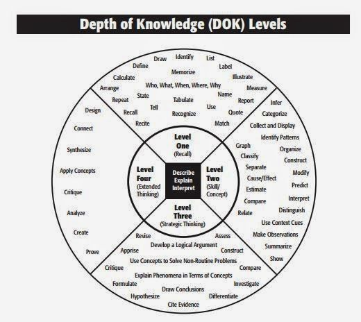 Depth of Knowledge, Assessments and Power Standards