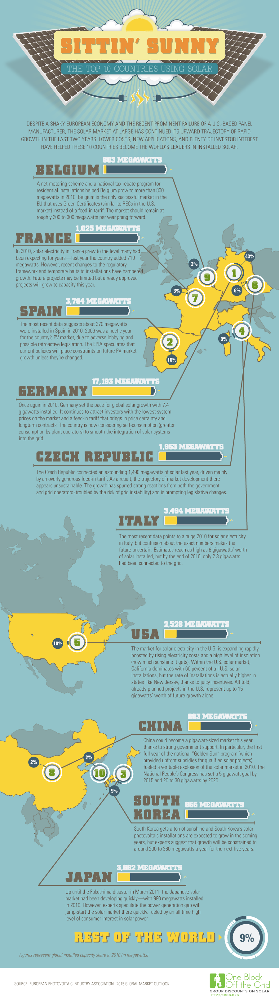 Infographic: The Top Ten Countries for Solar Energy Now