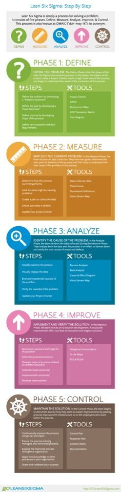Simple process map for work process Remodeling Tools Pinterest
