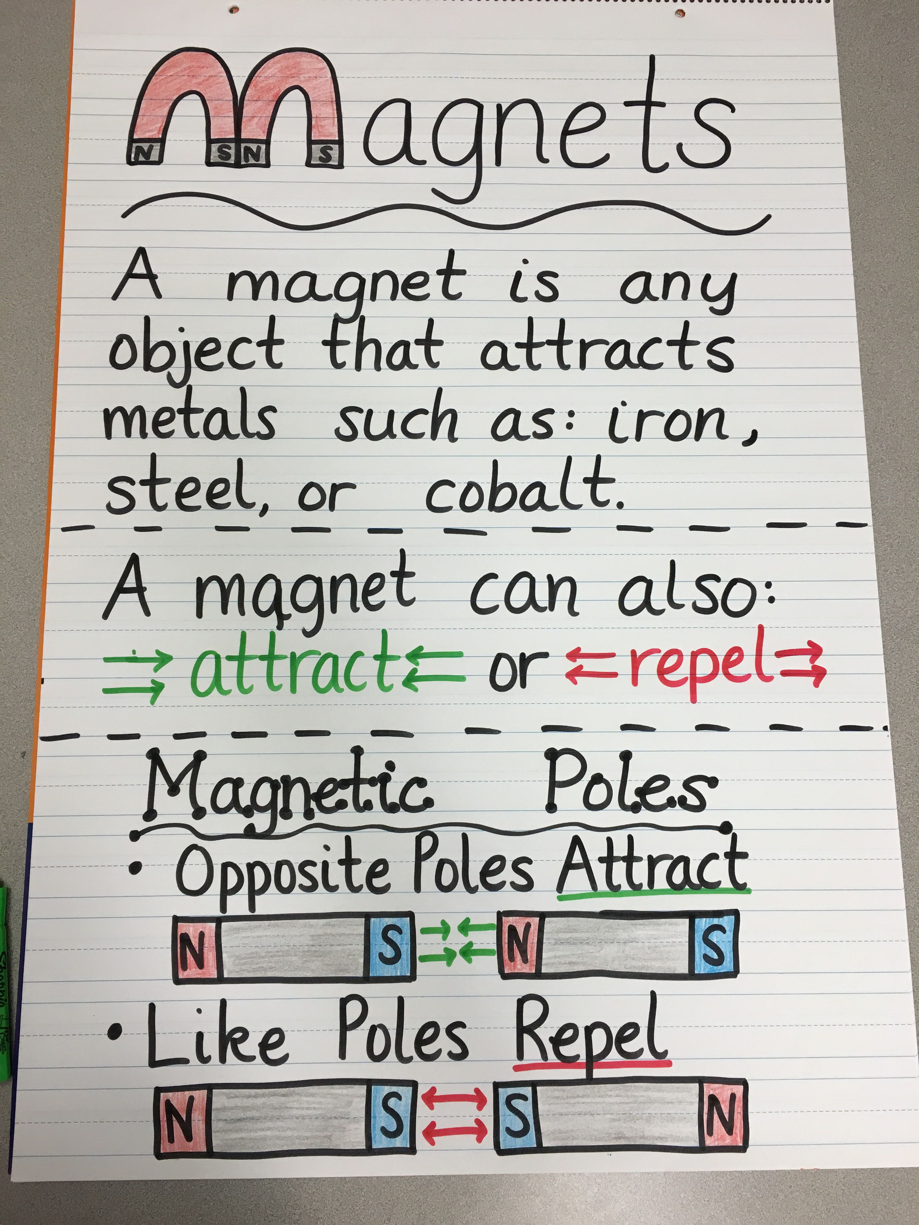 Magnets Anchor Chart   Fourth grade science [ 4032 x 3024 Pixel ]