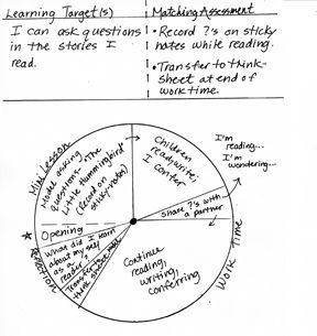 Debbie Miller- Sample lesson plan- Target: Students ask