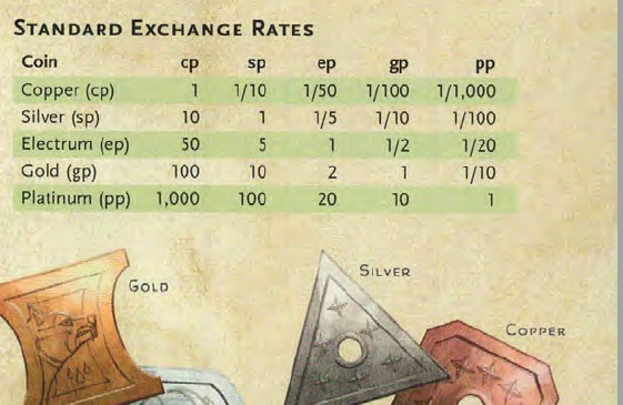 5e Coin Exchange Rates With Images