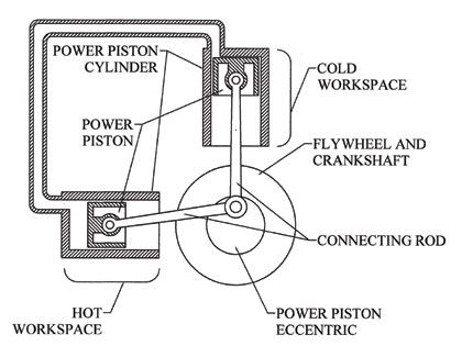 A diagram depicting the alpha configuration of Stirling