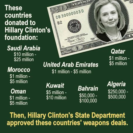 Image result for hillary's ,money donations clinton foundation