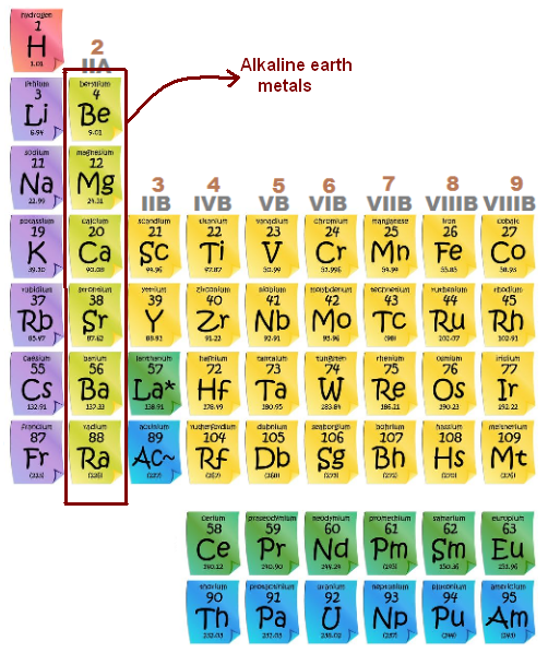 Examples of alkaline earth metals general chemistry pinterest periodic table examples of alkaline earth metals urtaz Gallery