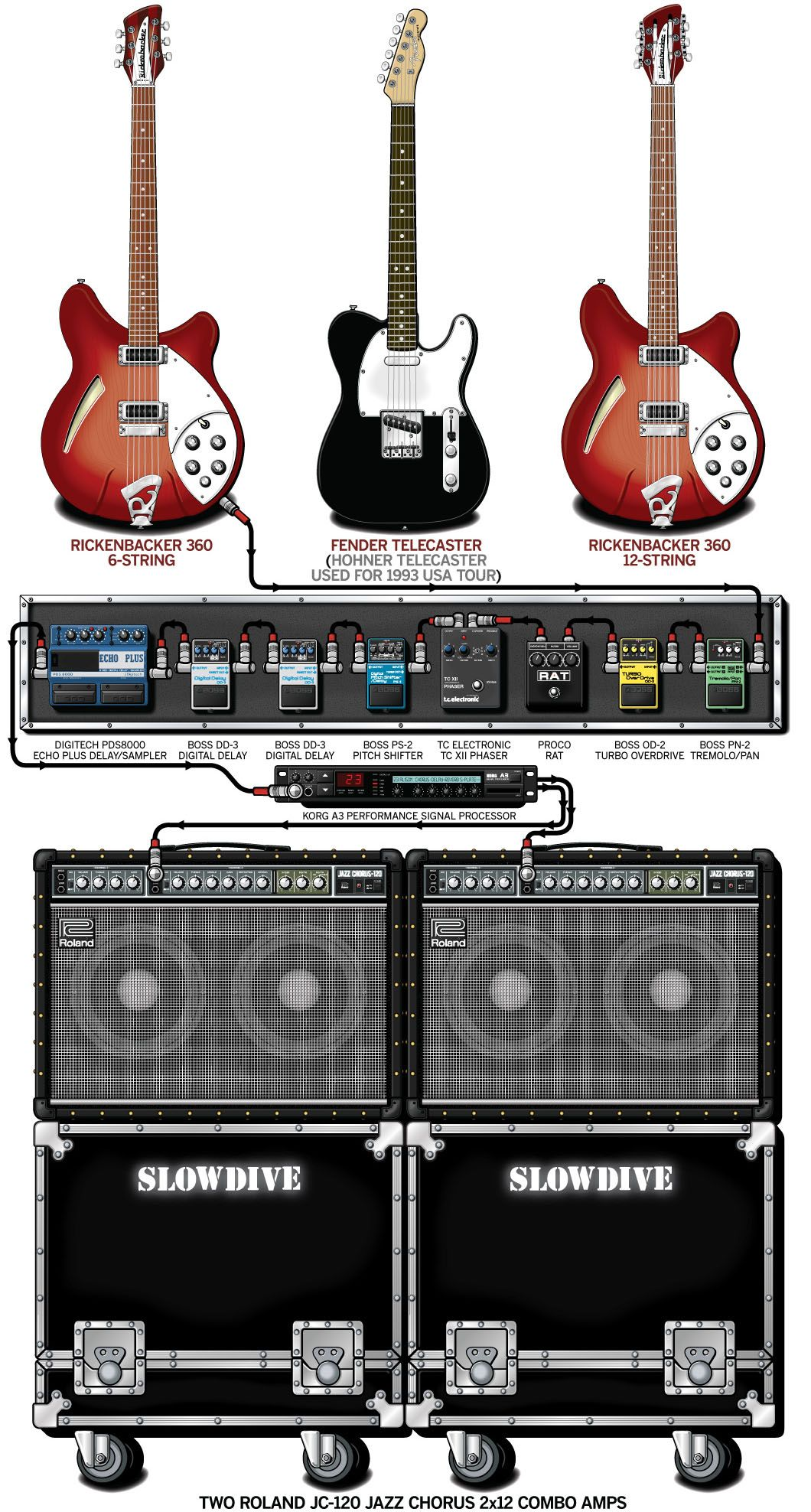 neil halstead of slowdive 39 s guitar rig circa souvlaki shoegaze guitar rig guitar. Black Bedroom Furniture Sets. Home Design Ideas