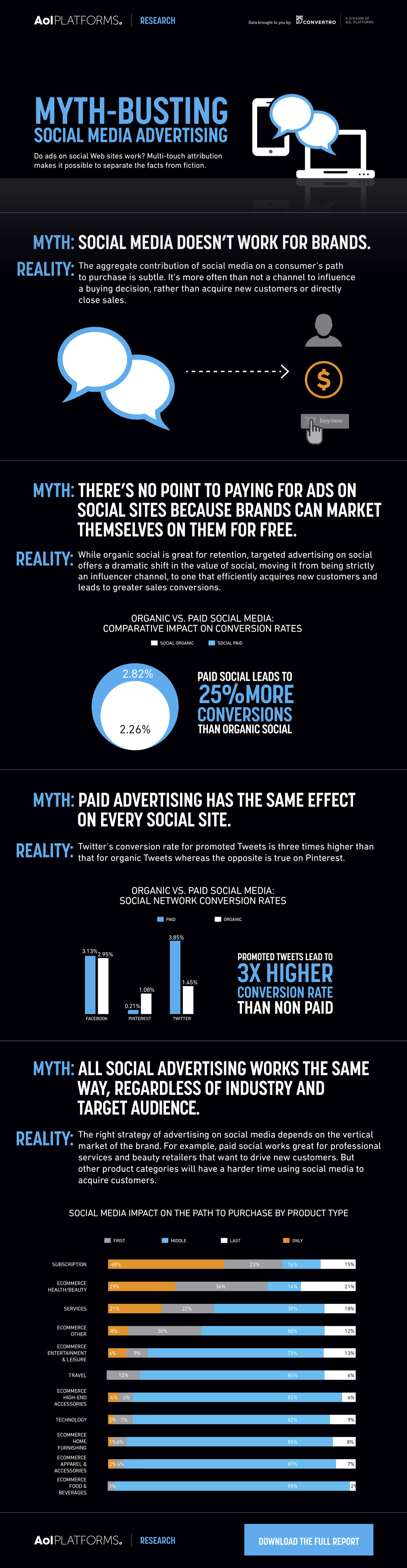 Myth Busting Social Media Advertising #infographic