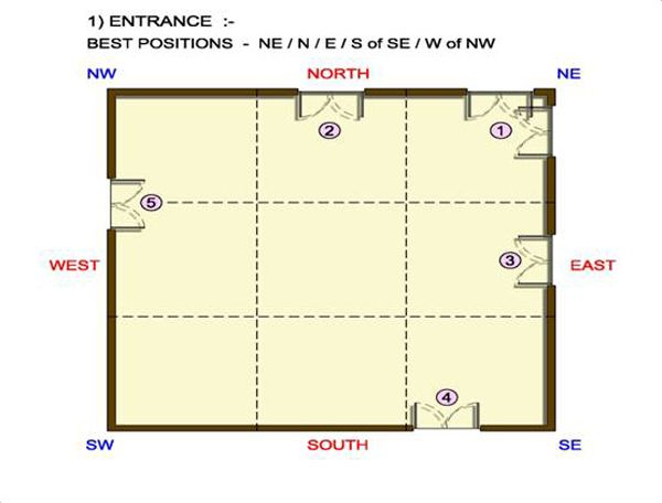 Vastu for house door vatsu pinterest doors and house - Vastu shastra home design and plans ...