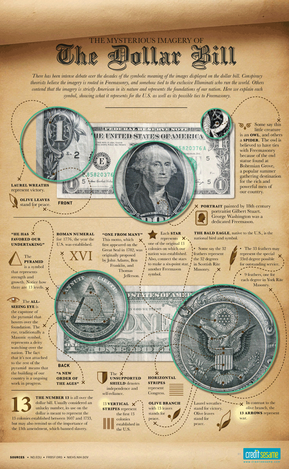 The Mysterious Imagery Of The Dollar Bill Dollar Bill Dollar History