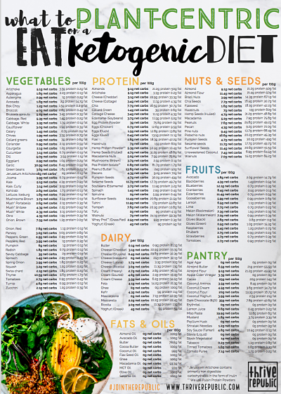 Comprehensive list of foods which you can eat on a plant-centric ketogenic diet, including all ...