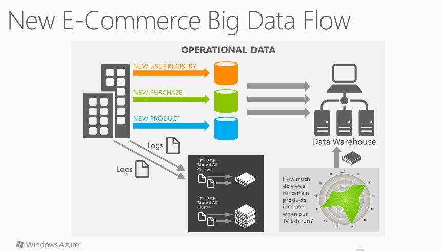 Ecommerce Big Data Data Sql Server