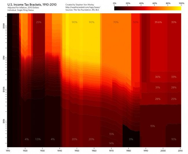 Heat Map US Income Tax Brackets Money Makes The World Go Round - Income heat map us