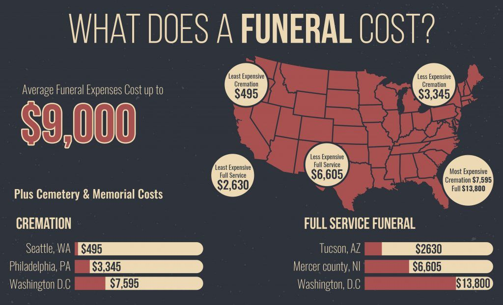 Funeral And Burial Costs In 2020 Funeral Costs Funeral Expenses