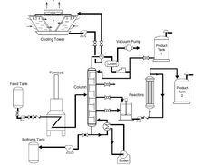 Process Flow Diagram trong 2020