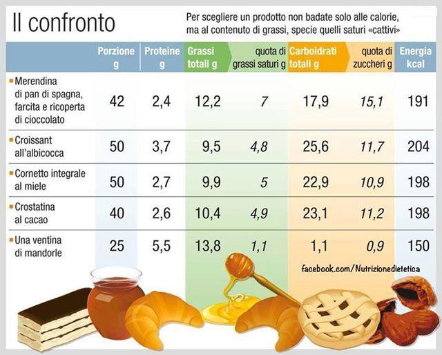 Non Scegliere Un Alimento Solo In Base Alle Sue Calorie Salute Salute E Benessere Etichette Alimentari