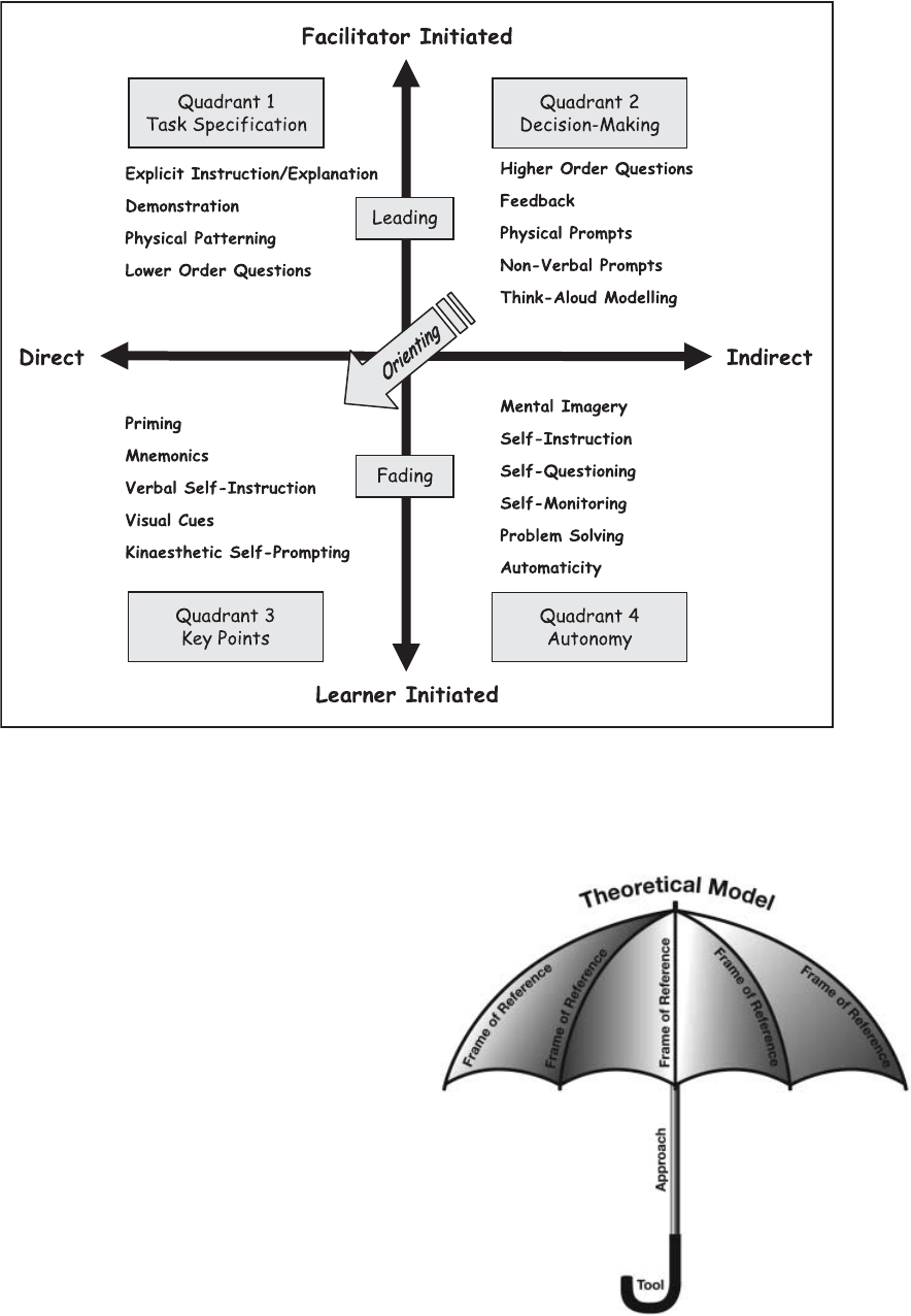 The Four-Quadrant Model of Facilitated Learning (Part 1): Using ...