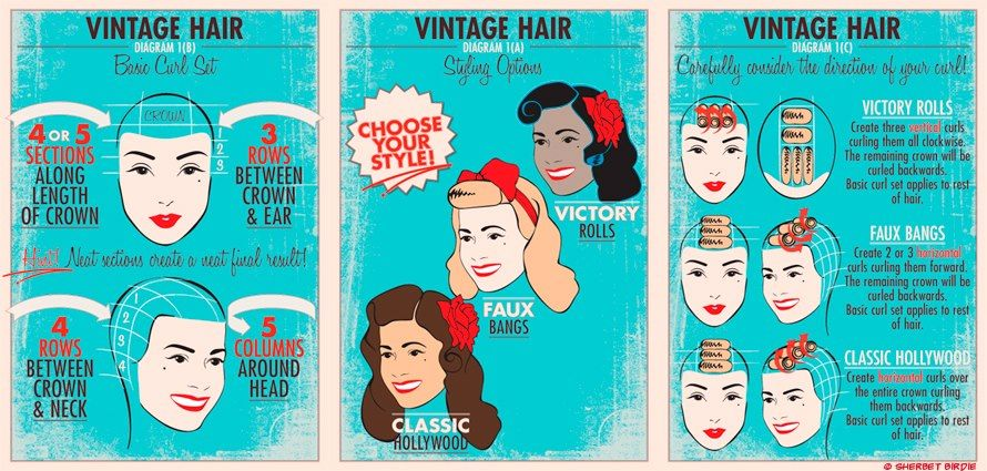 Pin Curl Diagram Auto Starter Motor Wiring Very Basic Diagrams For Setting Patterns Cute Hair Style Beauty Parlor Curlers Vintage Color Photo Illustration 40s