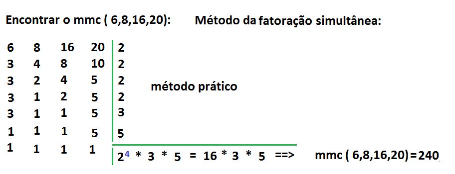 Identificação do significado do MMC (calcular o MMC pelo processo de fatoração simultânea). - Pesquisa Google