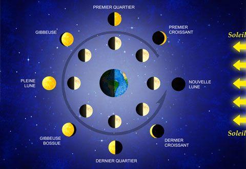 La lune - Lune montante et descendante ...